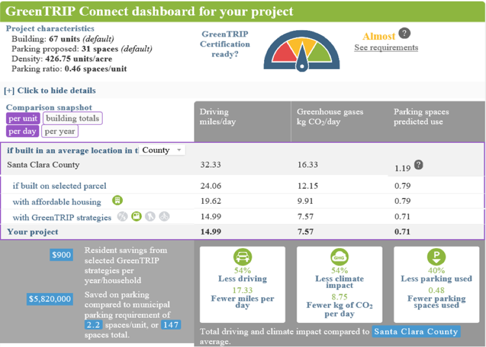 GreenTRIP Connect Dashboard